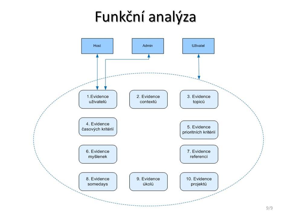 Funkční analýza