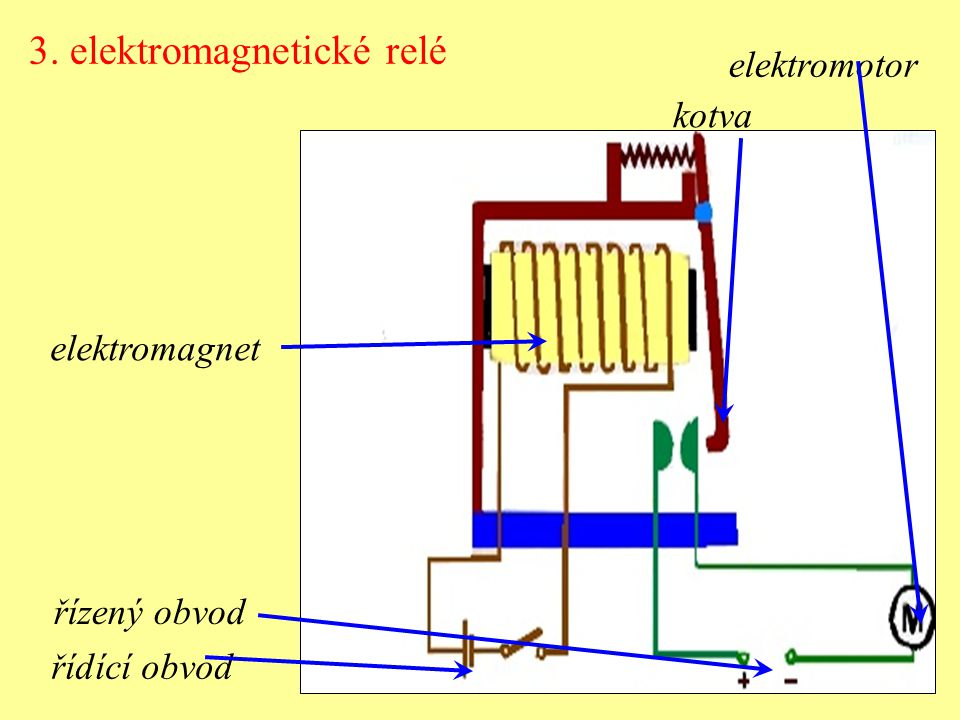 3. elektromagnetické relé