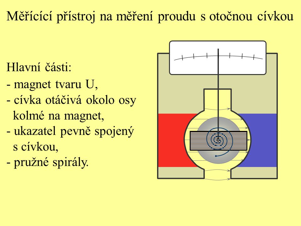 Měřícící přístroj na měření proudu s otočnou cívkou