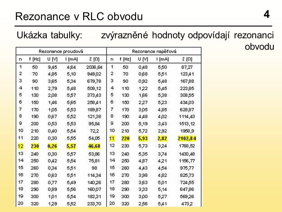 4 Rezonance v RLC obvodu Ukázka tabulky: zvýrazněné hodnoty odpovídají rezonanci obvodu