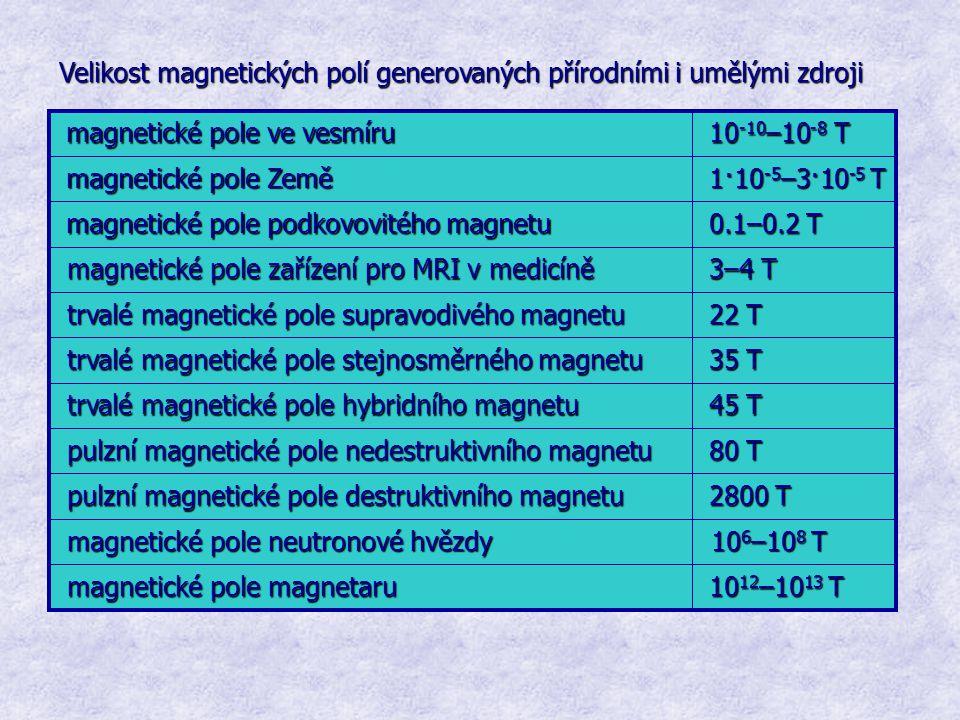 Velikost magnetických polí generovaných přírodními i umělými zdroji