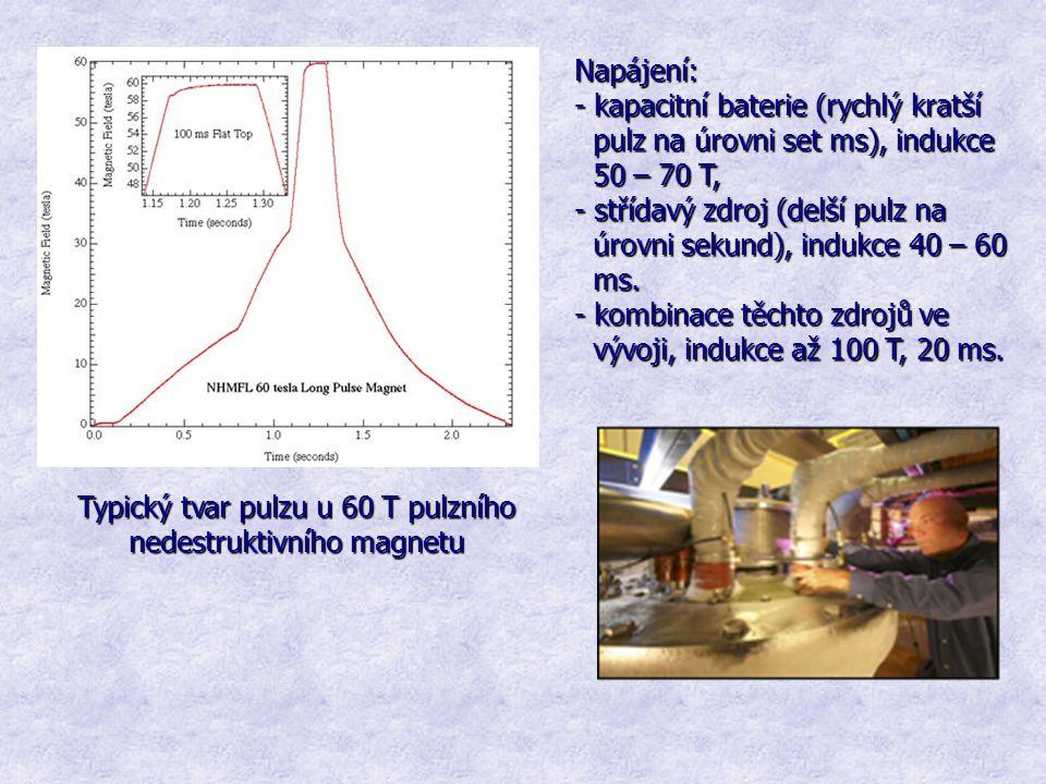 Typický tvar pulzu u 60 T pulzního nedestruktivního magnetu