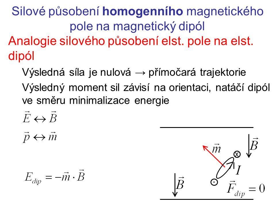 Silové působení homogenního magnetického pole na magnetický dipól