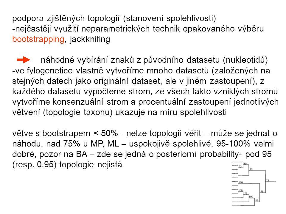 podpora zjištěných topologií (stanovení spolehlivosti)