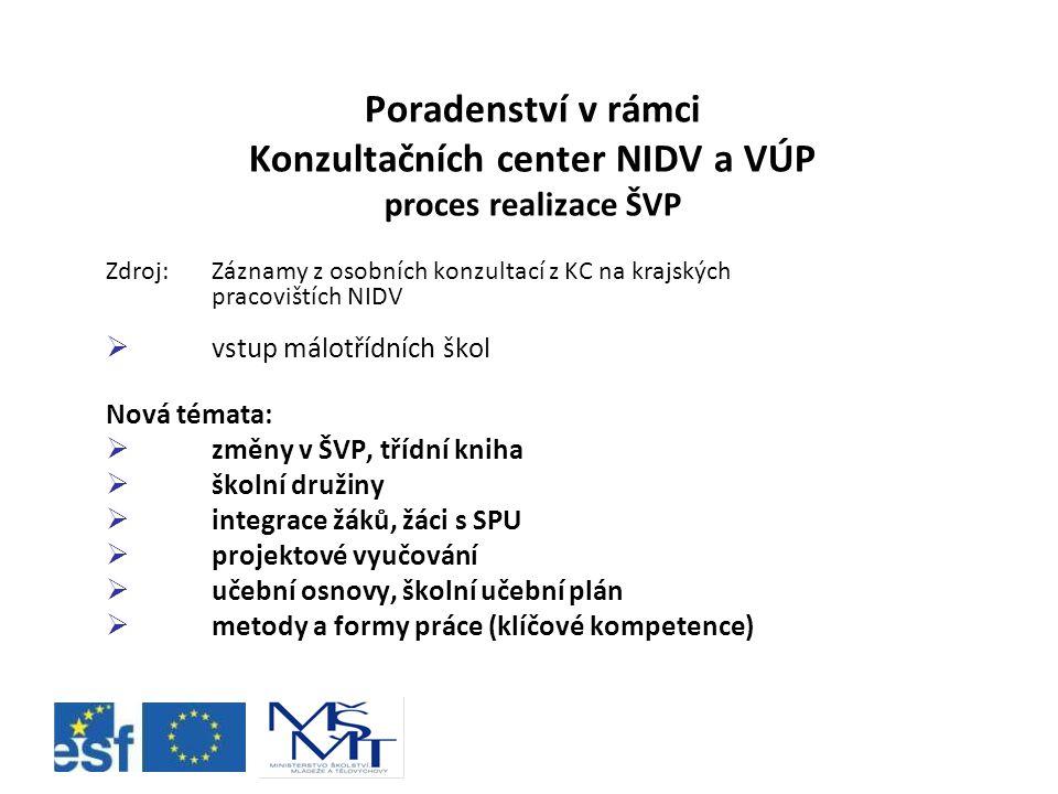 Poradenství v rámci Konzultačních center NIDV a VÚP proces realizace ŠVP