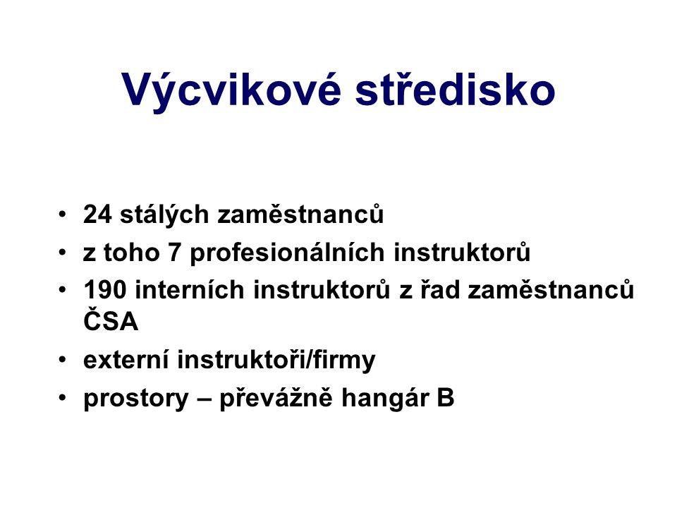 Činnosti VST Výcvik a ověřování znalostí Překlady textů Knihovna