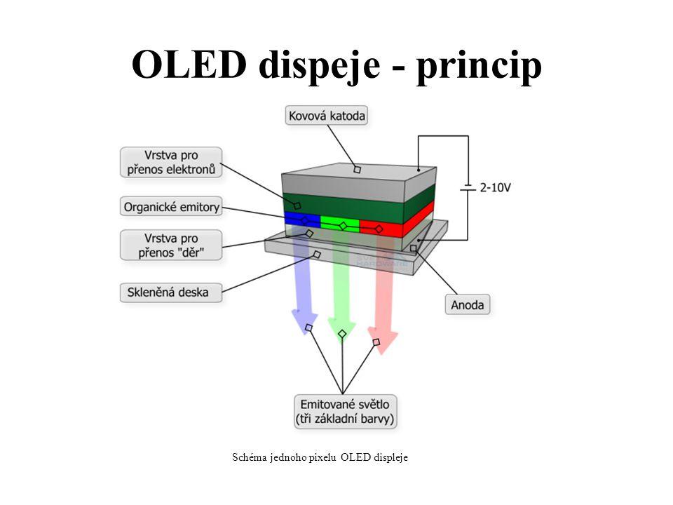 Schéma jednoho pixelu OLED displeje