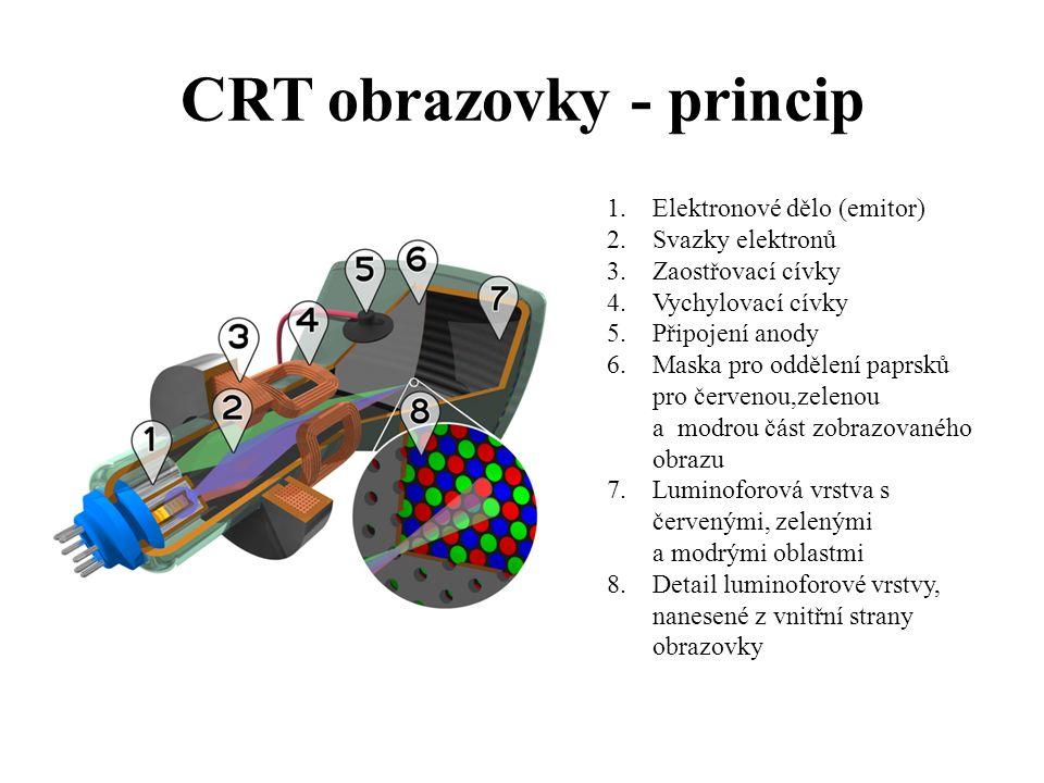 CRT obrazovky - princip
