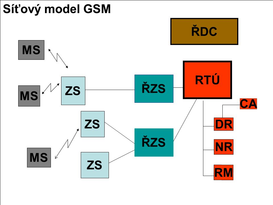 Síťový model GSM ŘDC MS RTÚ ŘZS ZS MS CA ZS DR ŘZS NR MS ZS RM