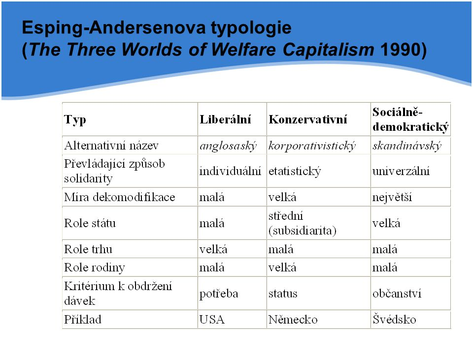 Esping-Andersenova typologie