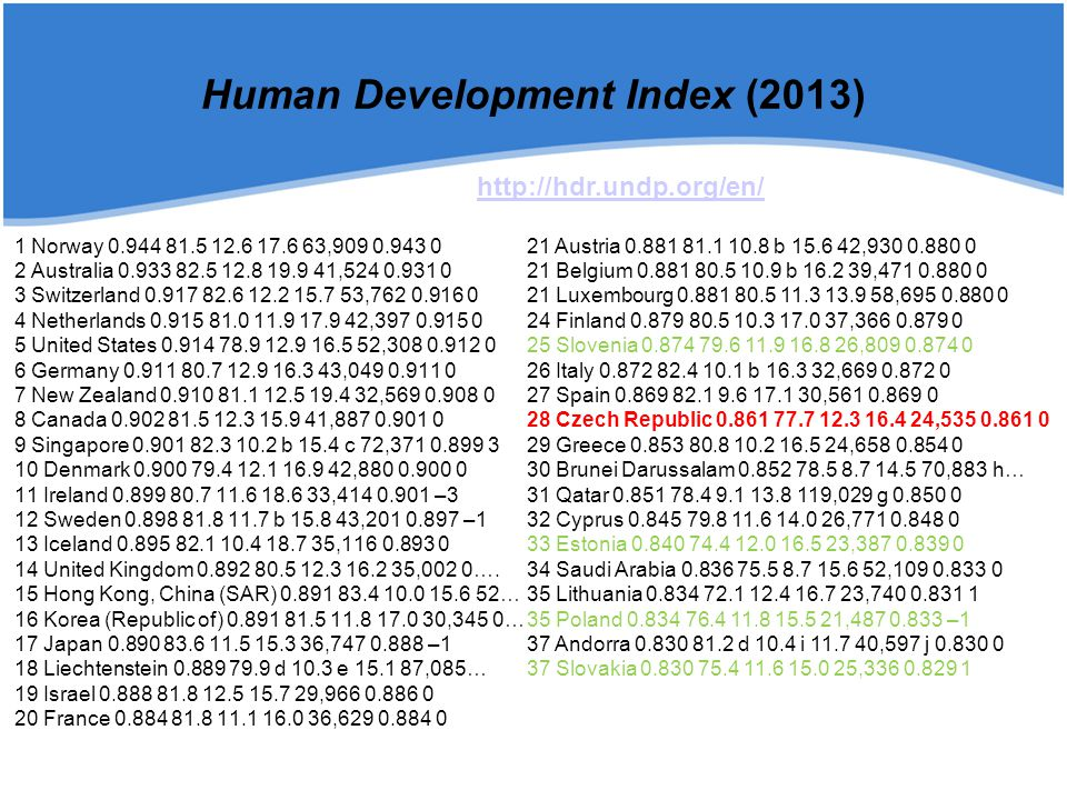 Human Development Index (2013)