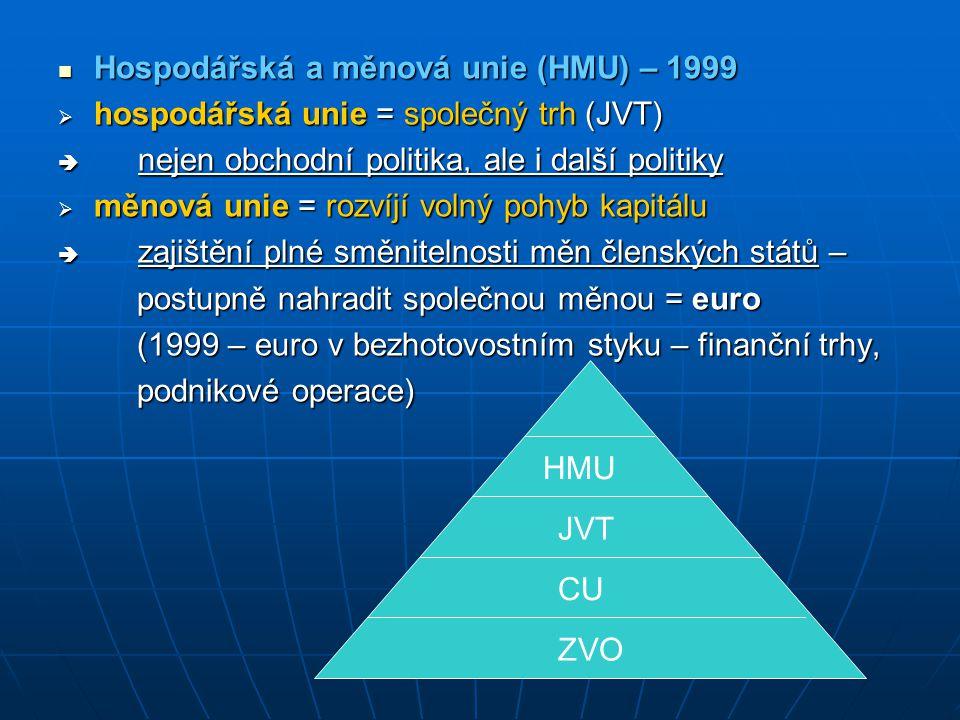 Hospodářská a měnová unie (HMU) – 1999