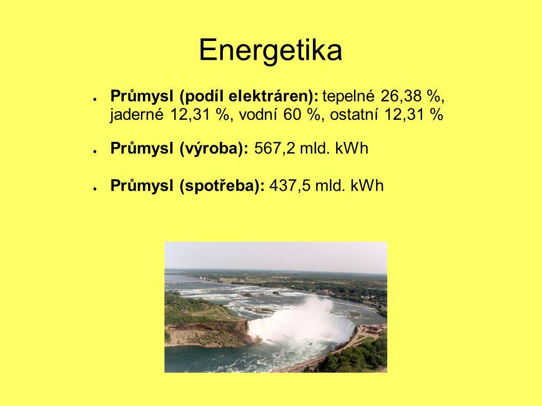 Energetika Průmysl (podíl elektráren): tepelné 26,38 %, jaderné 12,31 %, vodní 60 %, ostatní 12,31 %