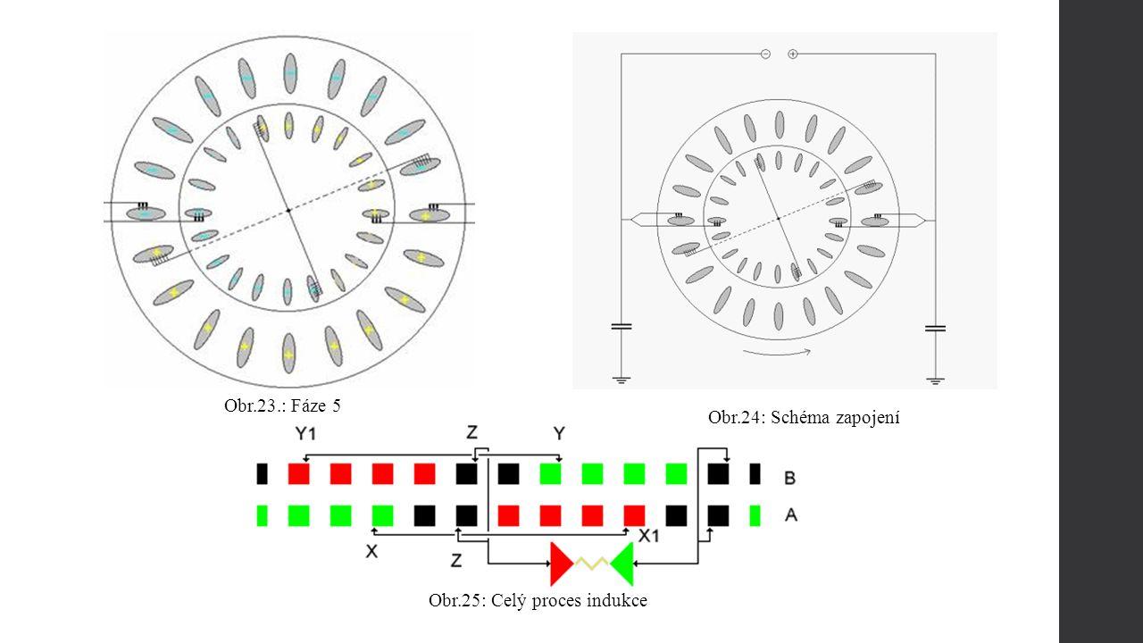 Obr.23.: Fáze 5 Obr.24: Schéma zapojení Obr.25: Celý proces indukce