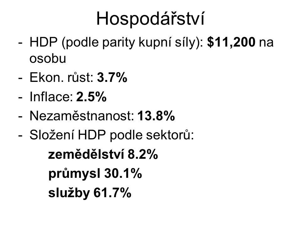 Hospodářství HDP (podle parity kupní síly): $11,200 na osobu