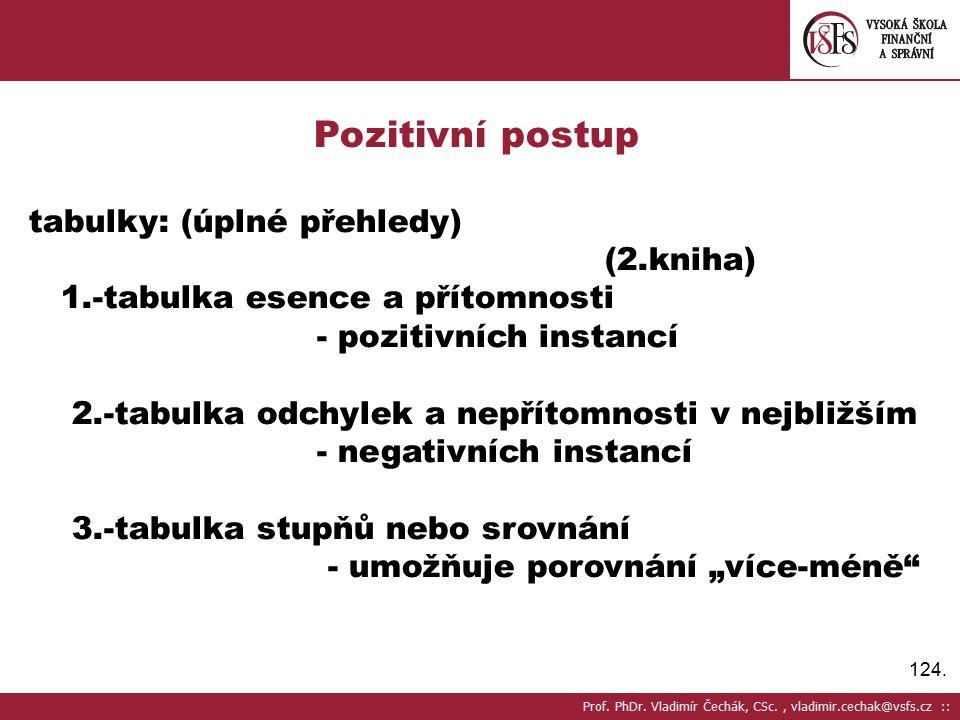 Pozitivní postup tabulky: (úplné přehledy) (2.kniha)