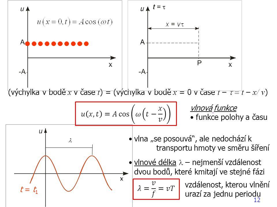 (výchylka v bodě x v čase t) = (výchylka v bodě x = 0 v čase t – t = t – x/ v)