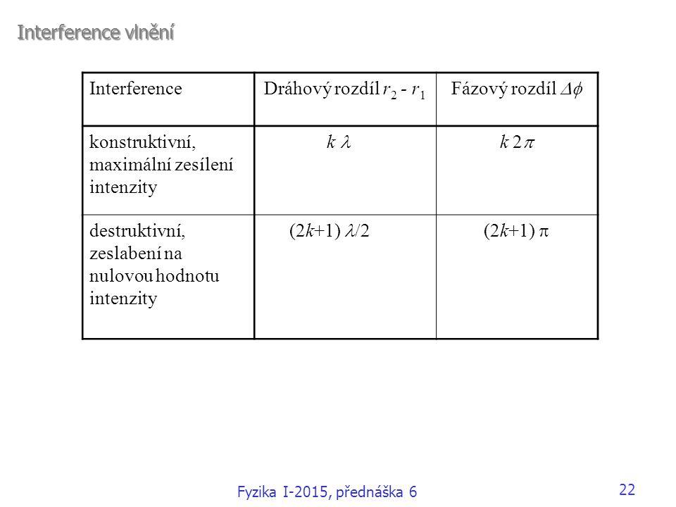 maximální zesílení intenzity k l k 2p