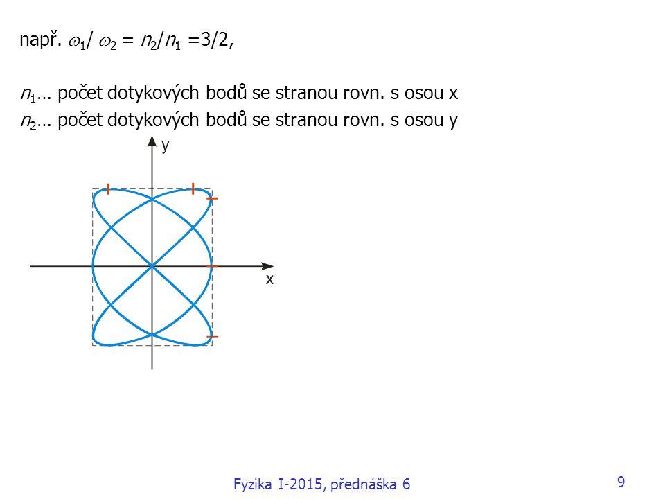 n1… počet dotykových bodů se stranou rovn. s osou x