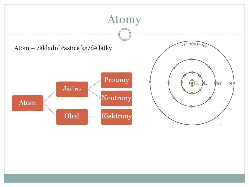 Atomy Atom – základní částice každé látky Atom Jádro Protony Neutrony