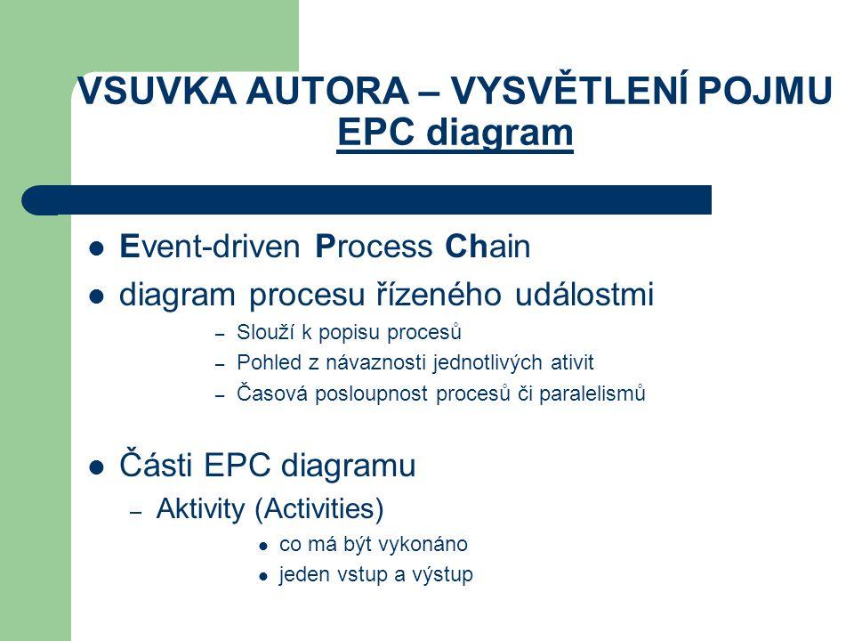 VSUVKA AUTORA – VYSVĚTLENÍ POJMU EPC diagram