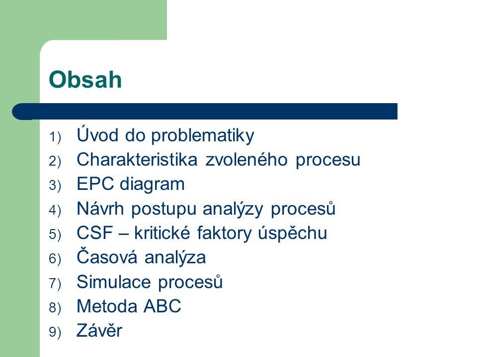 Obsah Úvod do problematiky Charakteristika zvoleného procesu