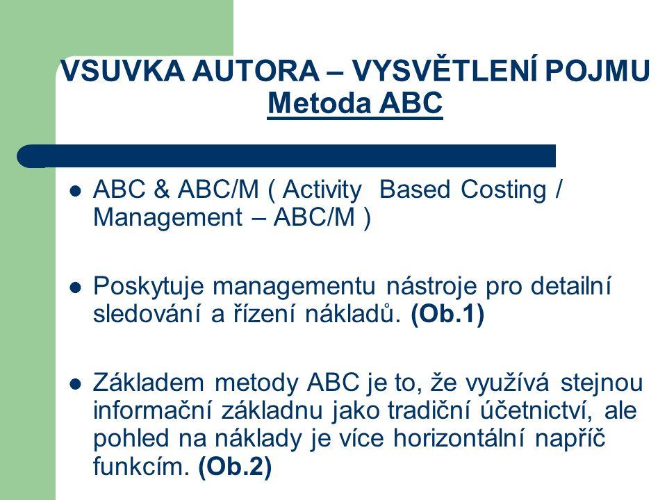 VSUVKA AUTORA – VYSVĚTLENÍ POJMU Metoda ABC