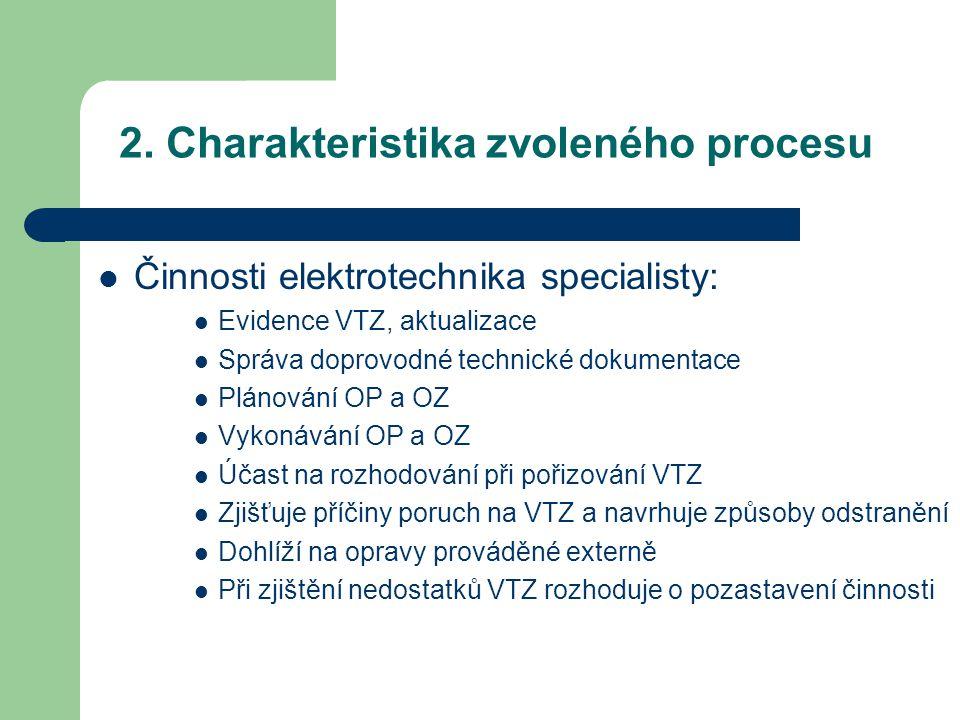 2. Charakteristika zvoleného procesu