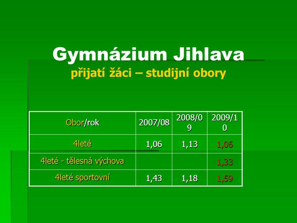 Gymnázium Jihlava přijatí žáci – studijní obory