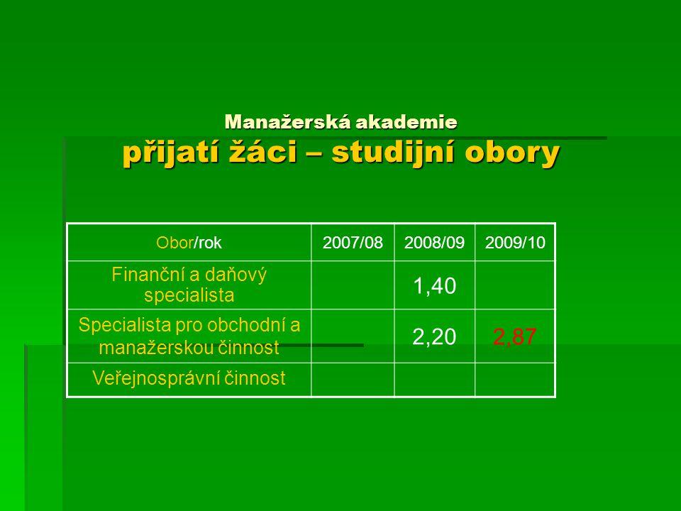1,40 2,20 2,87 Manažerská akademie přijatí žáci – studijní obory