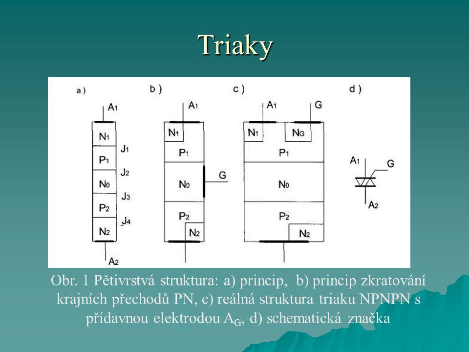 Triaky