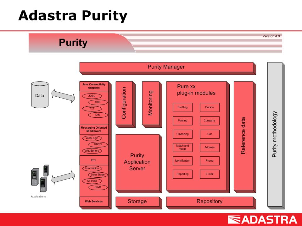 Adastra Purity