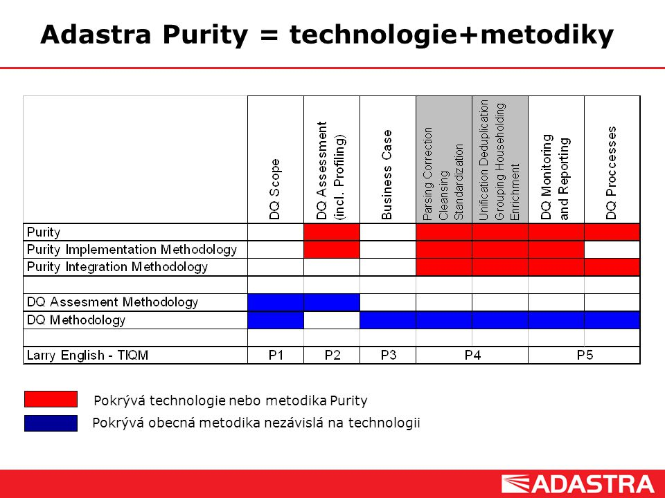 Adastra Purity = technologie+metodiky