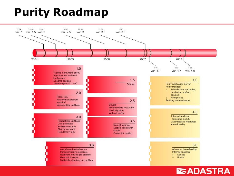 Purity Roadmap