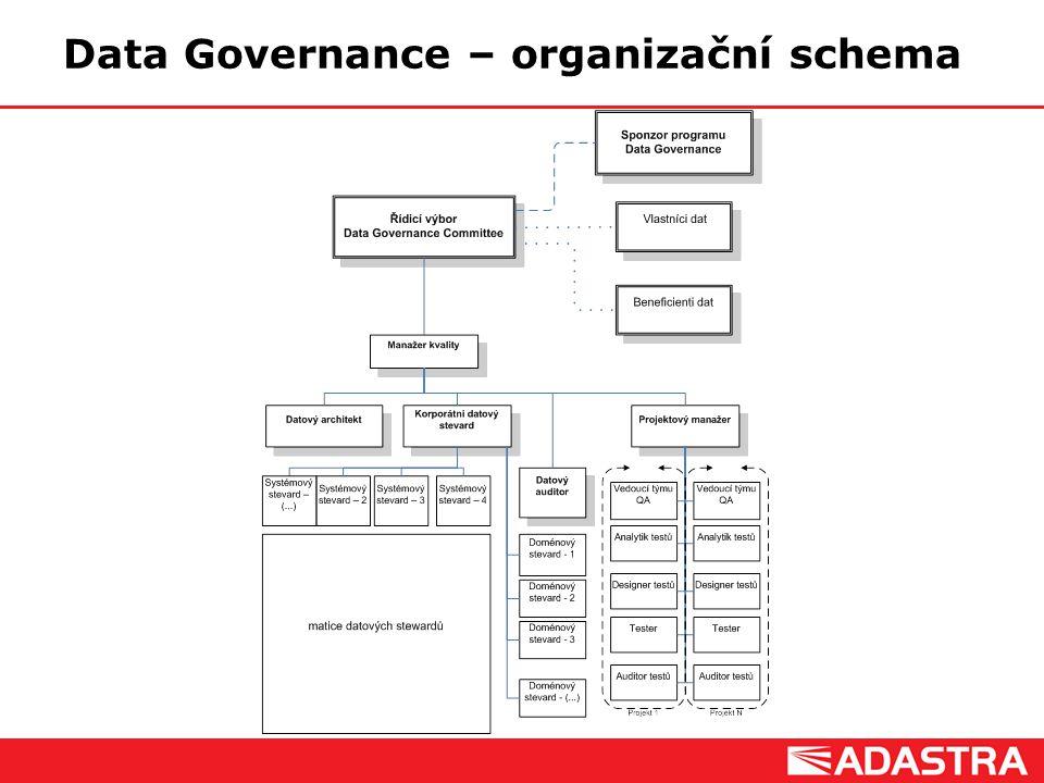 Data Governance – organizační schema
