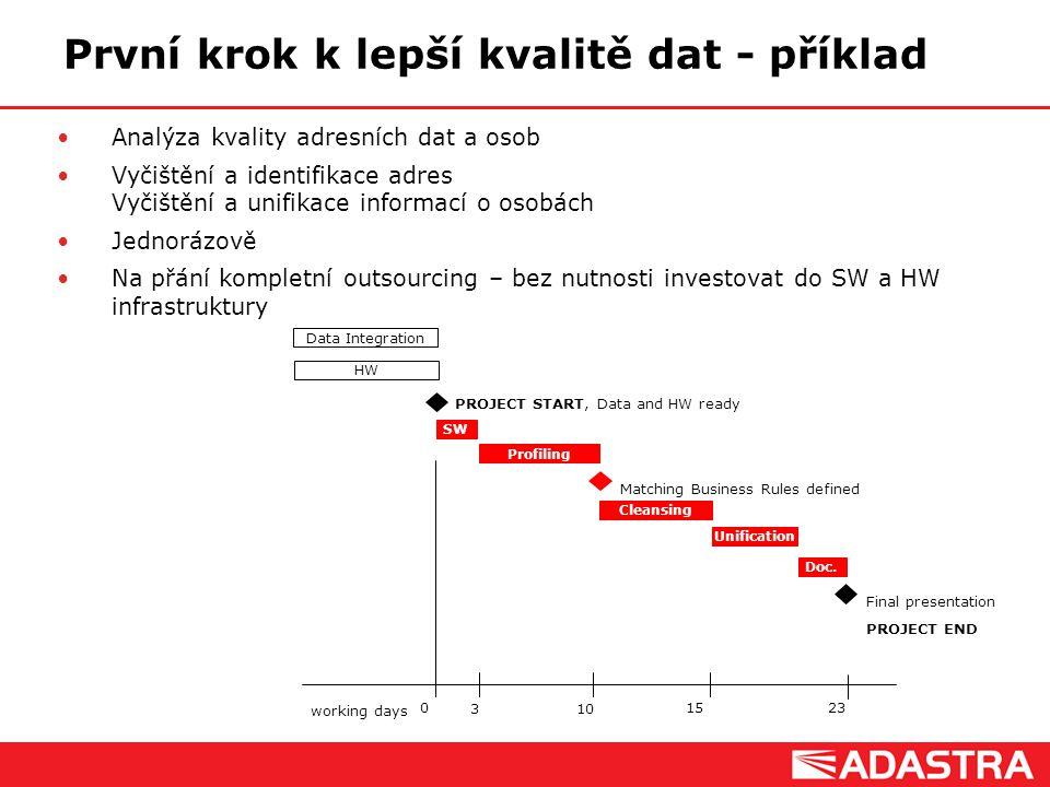 První krok k lepší kvalitě dat - příklad