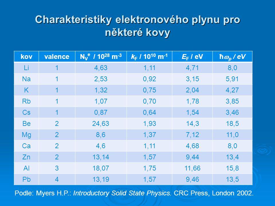 Charakteristiky elektronového plynu pro některé kovy
