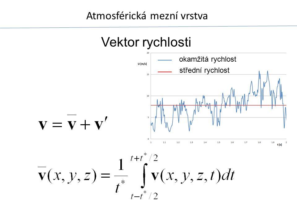 Vektor rychlosti okamžitá rychlost střední rychlost
