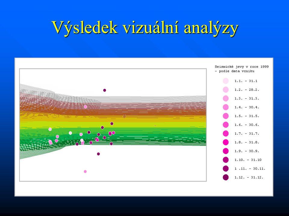 Výsledek vizuální analýzy
