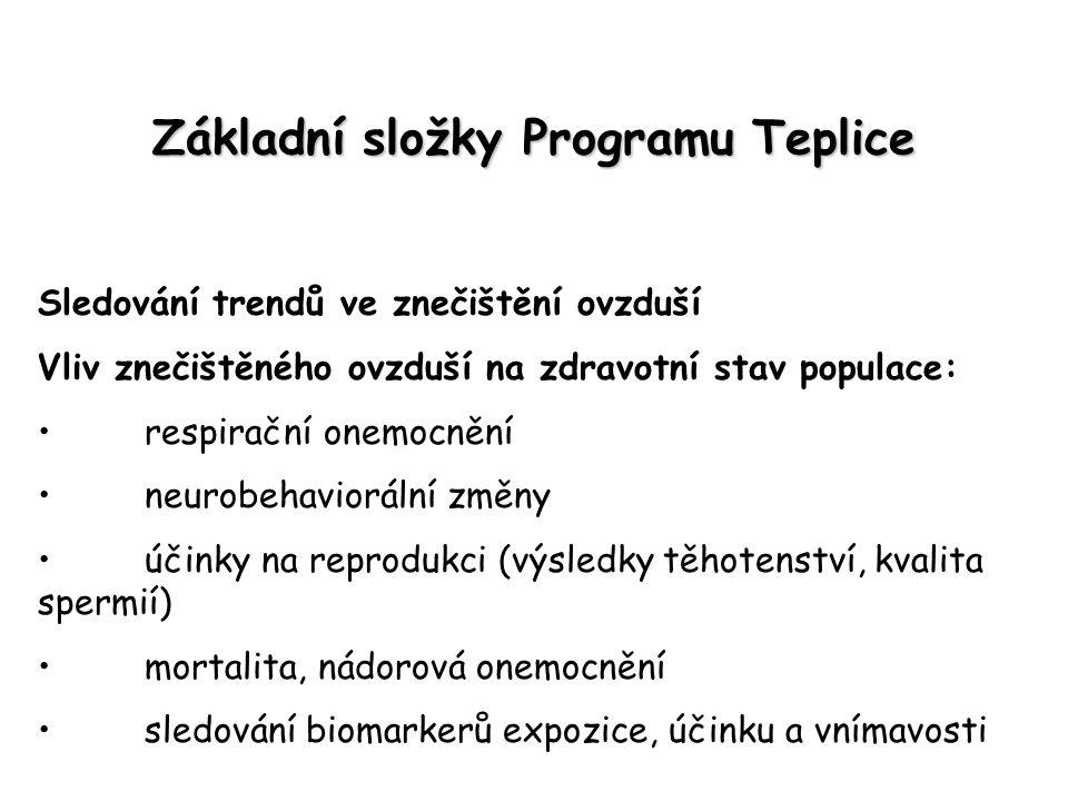 Základní složky Programu Teplice