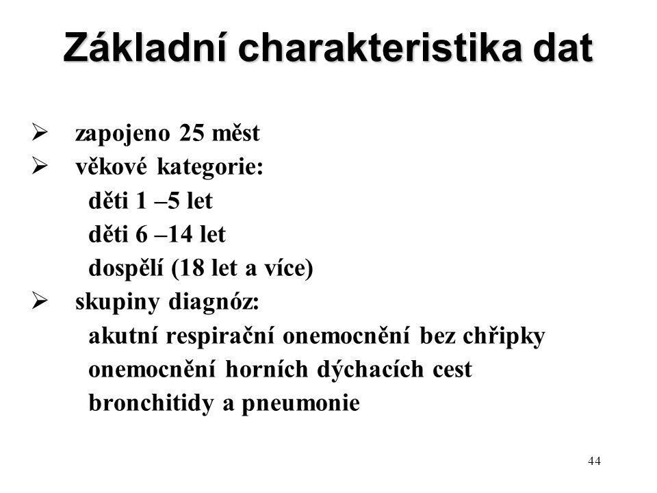 Základní charakteristika dat