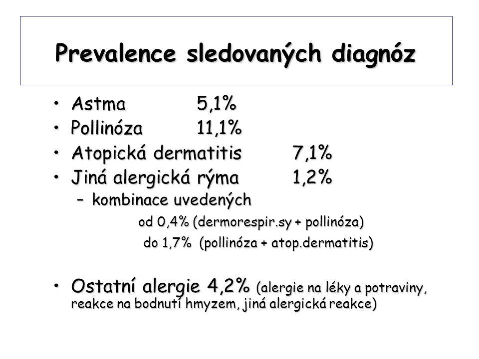 Prevalence sledovaných diagnóz