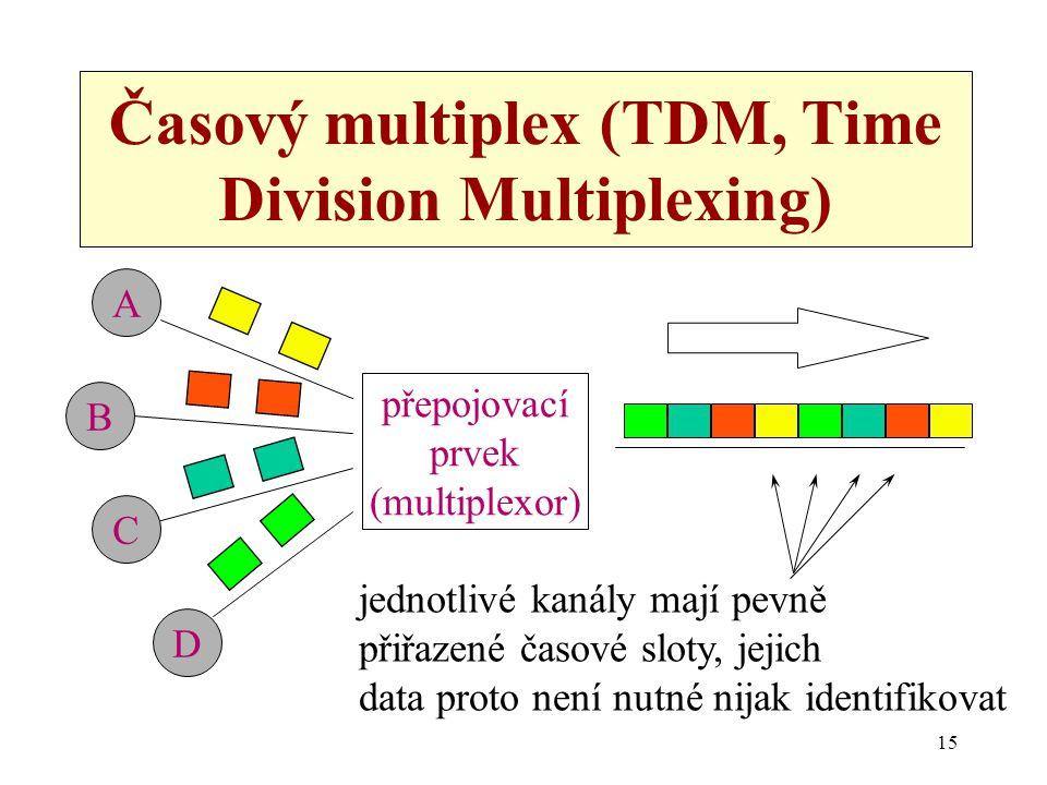 Časový multiplex (TDM, Time Division Multiplexing)