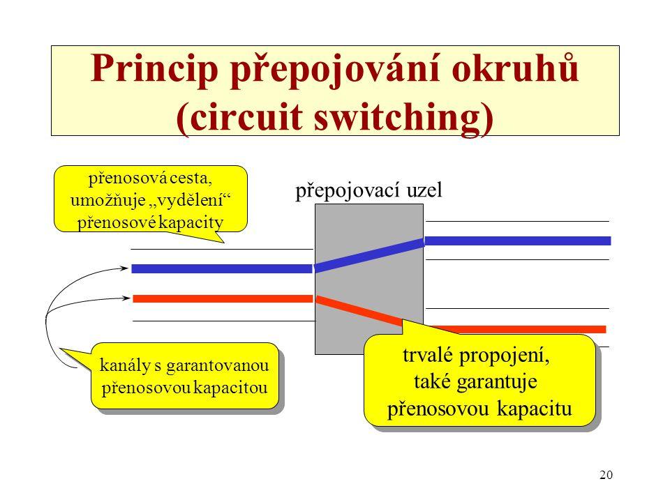 Princip přepojování okruhů (circuit switching)