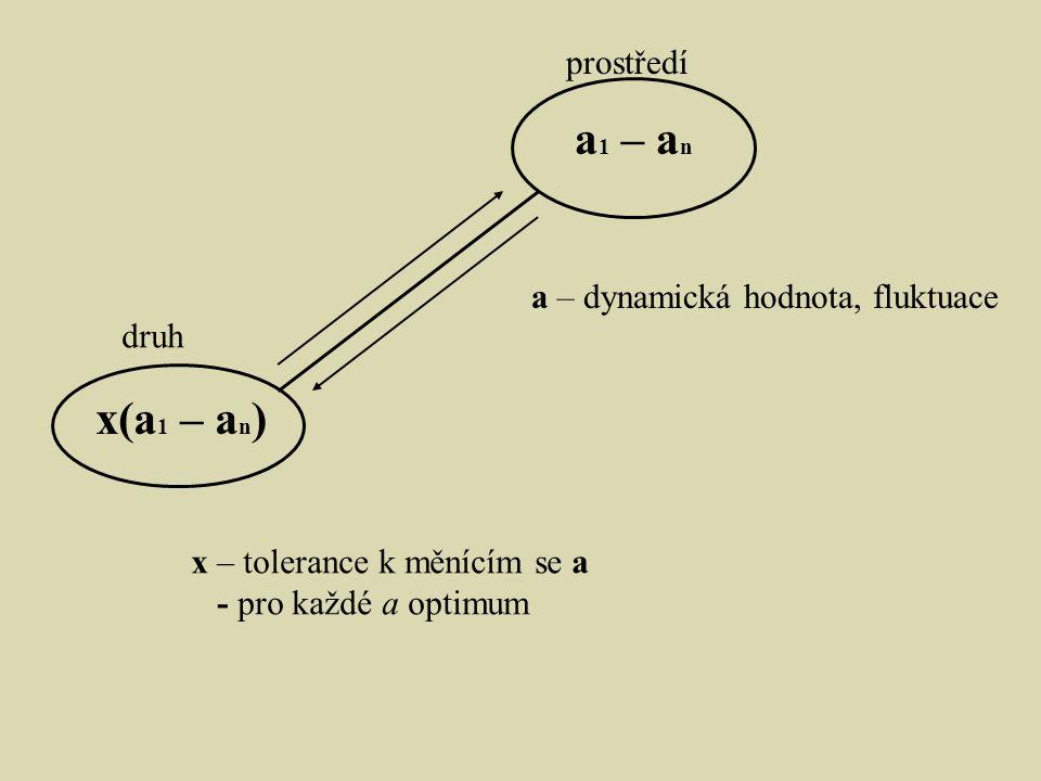 a1 – an x(a1 – an) prostředí a – dynamická hodnota, fluktuace druh