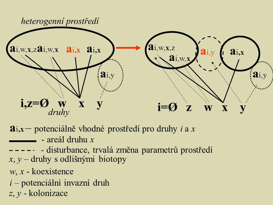 ai,x – potenciálně vhodné prostředí pro druhy i a x