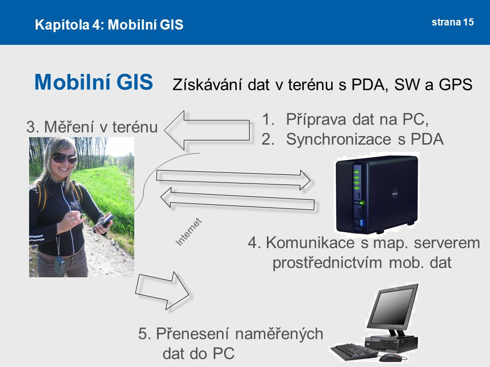 Mobilní GIS Získávání dat v terénu s PDA, SW a GPS Příprava dat na PC,
