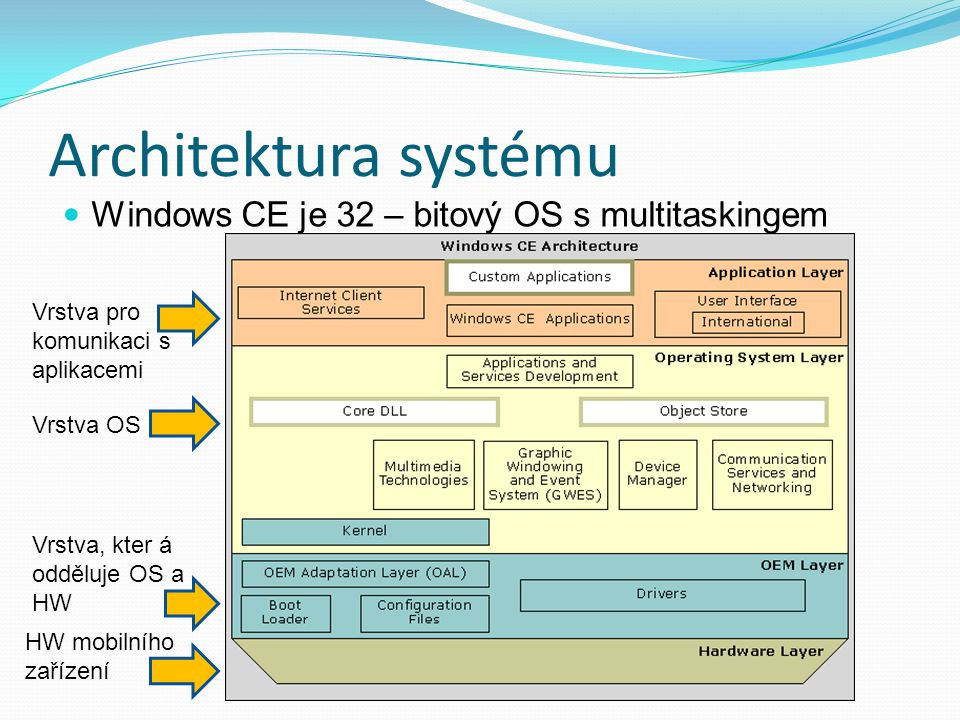 Architektura systému Windows CE je 32 – bitový OS s multitaskingem