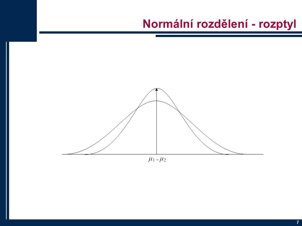 Normální rozdělení - rozptyl