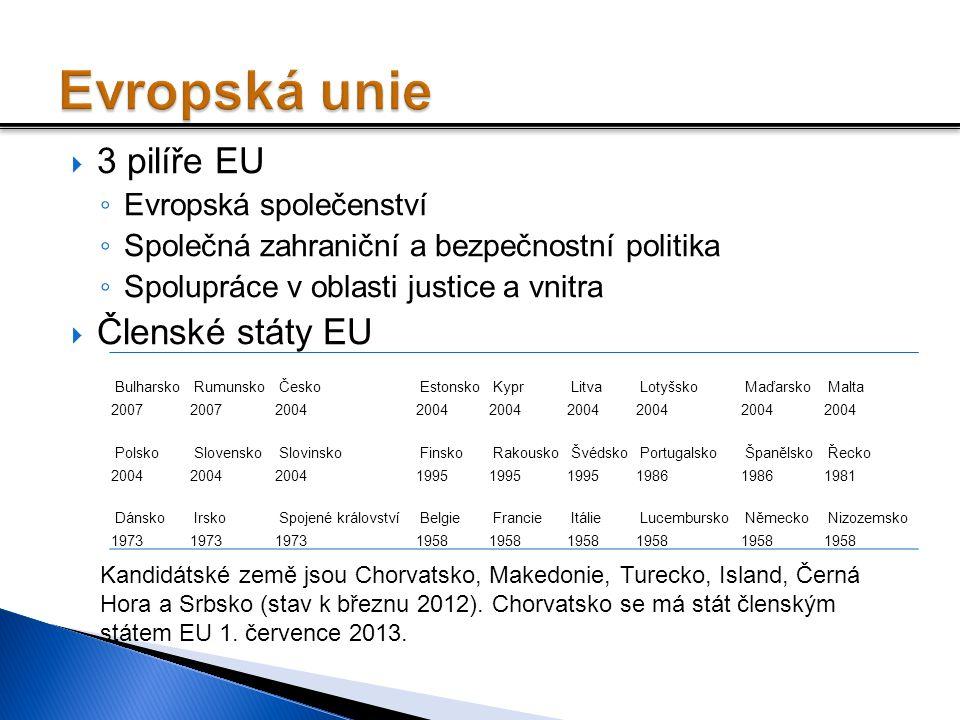 Evropská unie 3 pilíře EU Členské státy EU Evropská společenství